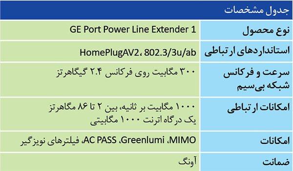پریزهای برق خانه، اینترنت میدهند!