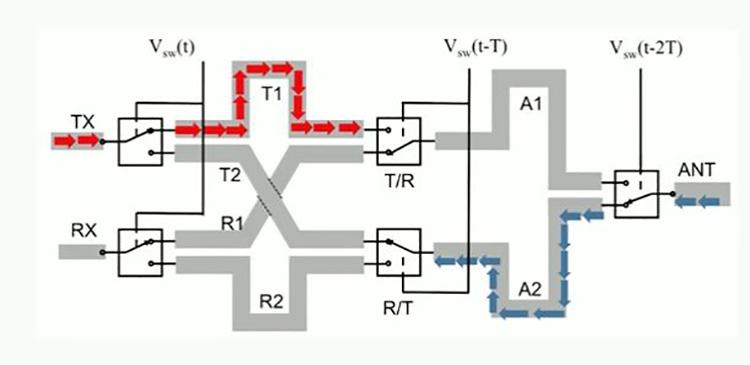 روتری برای امواج الکترومغناطیس