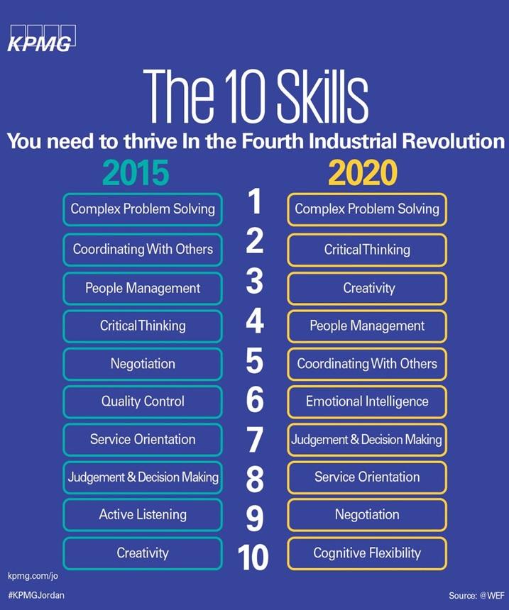 برای موفقیت در انقلاب صنعتی چهارم به این ده مهارت نیاز دارید