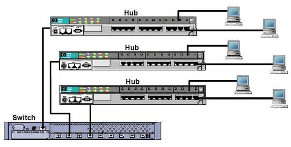 Image result for هاب سوئیچ شبکه چیست