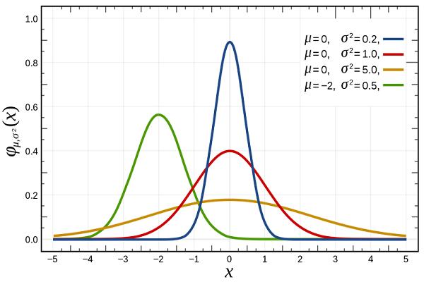 چرا دانشمندان علوم داده به توزیع گوسی علاقهمند هستند؟