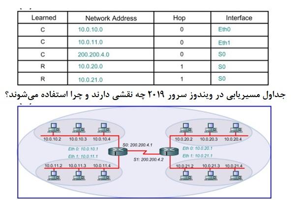 جداول مسیریابی در ویندوز سرور 2019 چه نقشی دارد و چرا استفاده میشود؟