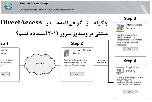 چگونه از گواهینامهها در DirectAccess مبتنی بر ویندوز سرور 2019 استفاده کنیم؟