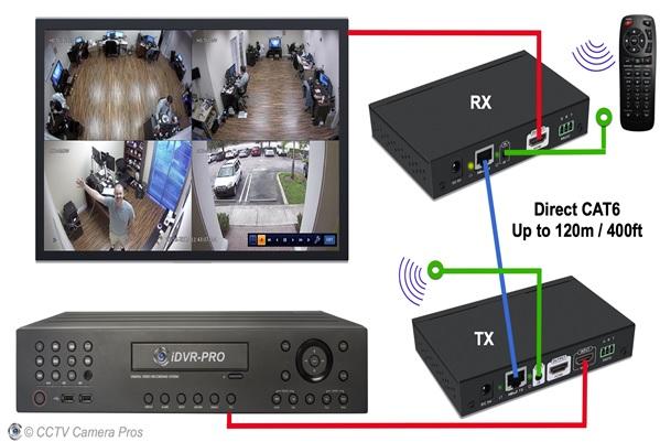 دوربین تحت شبکه چیست و چه کاربردی دارد؟