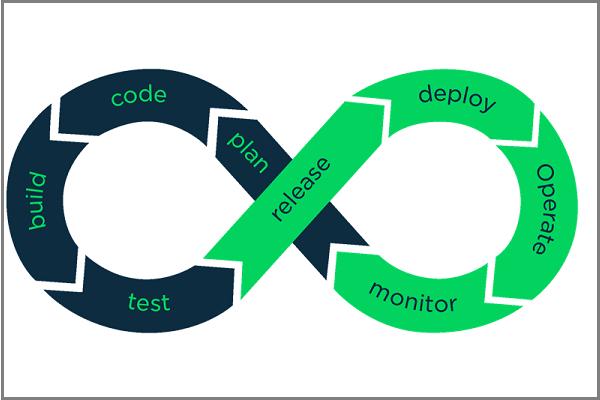 CI/CD چیست و چه نقشی در فرآیند توسعه نرم افزار دارد؟