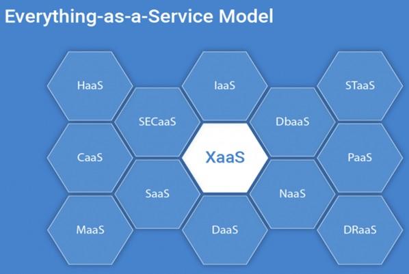 XaaS چیست؟