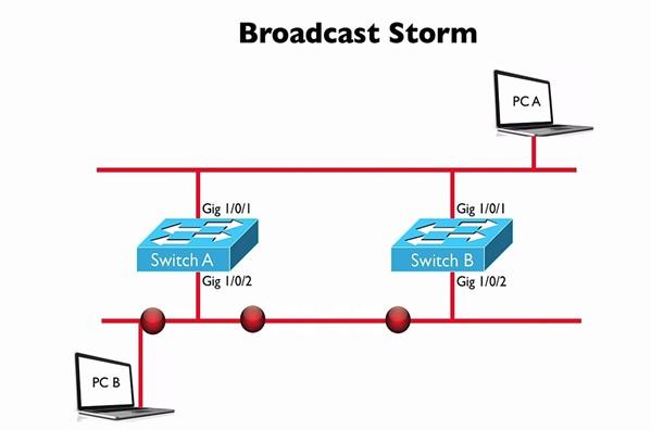 مشکل Broadcast storms در شبکههای LAN چیست و چگونه برطرف میشود؟