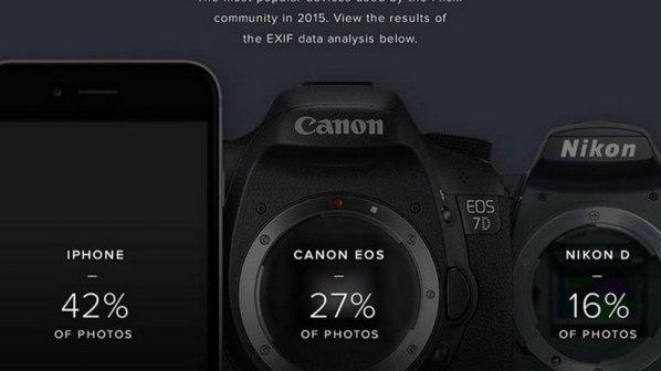 محبوبترین دوربينهای اشتراکگذاری عکس در سال 2015