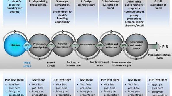 فرایند تولید محصول بر مبنای مدل Stage-Gate