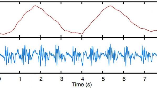 آشکارسازی احساسات با استفاده از سیگنالهای بیسیم