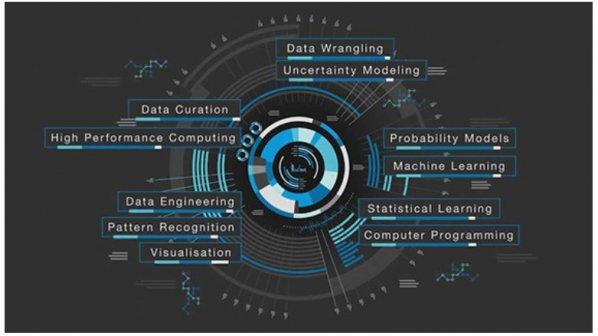 40 درصد کارهای علم دادهها خودکارسازی خواهد شد
