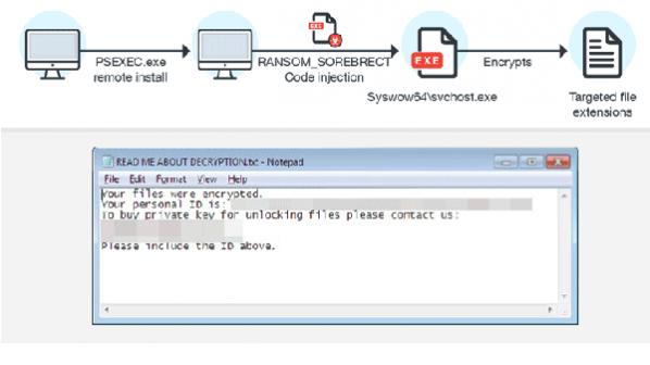 باجافزار بدون فایل Sorebrect کدهای مخرب را به درون سامانهها تزریق میکند