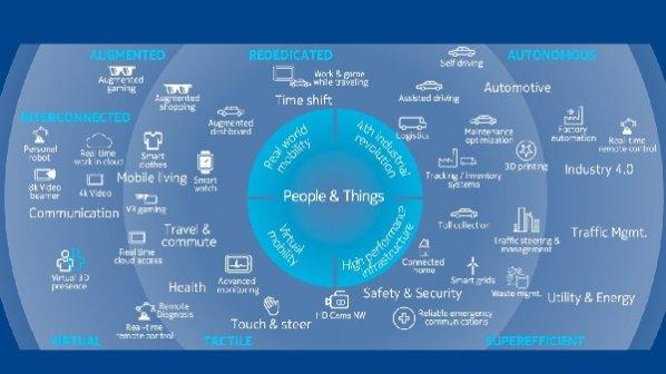 مدولاسیون شبکههای نسل پنجم(5G) و تعامل آنها با اینترنت اشیا صنعتی