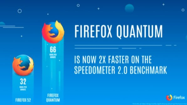 مبارزه موزیلا با فایرفاکس کوانتومی و گوگل با کروم