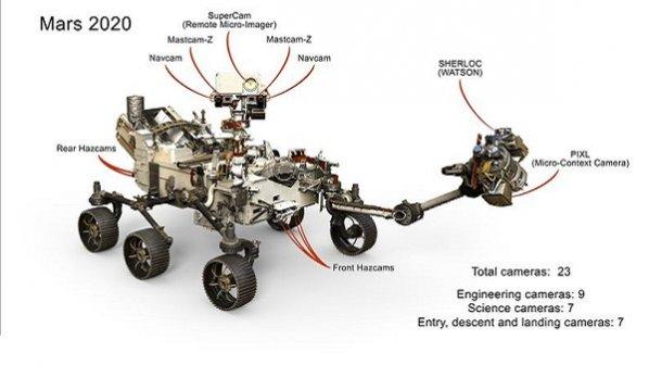مأموریت Mars 2020: اکتشاف مریخ با چشمهای بیشتر