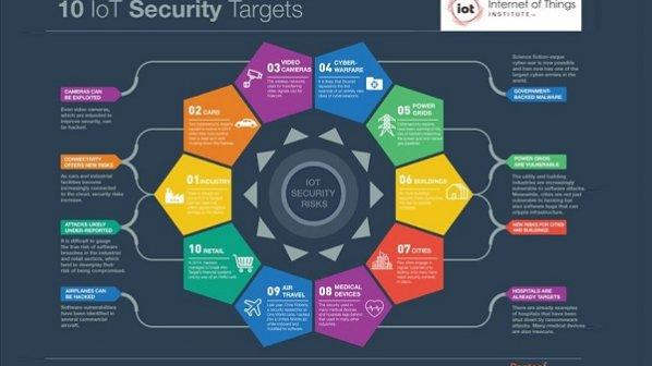 بکارگیری تجهیزات اینترنت اشیا برای پیادهسازی حملات منع سرویس توزیع شده پیچیده
