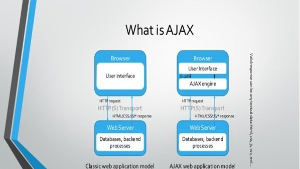Ajax چیست و معایب و مزایای آن کدامند