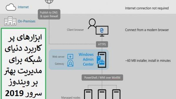 فرآیند محاسبه آدرس های IPv6 و آشنایی با چند ابزار نظارت بر شبکههای مبتنی بر ویندوز سرور 2019