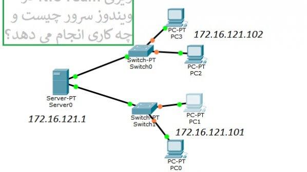 چگونه از پاورشل برای افزودن مسیر جدیدی به جدول مسیریابی در ویندوز سرور 2019 استفاده کنیم؟