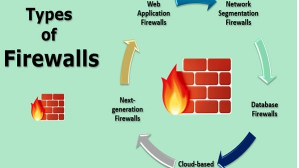 دیوارآتش (Firewall) چیست و انواع آن کدام است؟