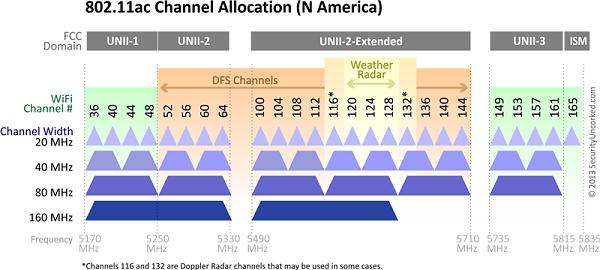 گاهی کوتاه و گذرا به استاندارد 802.11ax شاید هنوز برخی از کاربران با استاندارد جدید شبکههای بیسیم و وایفای آشنا نباشند. پس، بهتر است کمی درباره این استاندارد صحبت کنیم. IEEE 802.11ax جدیدترین استاندارد شبکههای بیسیم و پس از استاندارد 802.11ac تصویبشده است. این استاندارد برای ارتباطات بسیار نزدیک روی فرکانس ۶۰ گیگاهرتز طراحی و تدوینشده و برعکس استاندارد 802.11n که مبتنی بر فرکانس ۲.۴ گیگاهرتز و استاندارد 802.11ac که مبتنی بر فرکانس ۵ گیگاهرتز است؛ از هر دو فرکانس ۲.۴ و ۵ گیگاهرتز بهطور همزمان پشتیبانی و استفاده میکند. سرعت انتقال اطلاعات روی این استاندارد چندین برابر استاندارد 802.11ac است و نخستین روترهای مبتنی بر آن میتوانند سرعتی ۴.۵ گیگابیتی را پشتیبانی و به نمایش بگذارند. این استاندارد از MIMO 4x4 به همراه مدولاسیون QAM1024 پشتیبانی میکند و پهنایباند مورد نیازش روی فرکانس ۵ گیگاهرتز برابر ۱۶۰ مگاهرتز است. بهزودی استاندارد 802.11ax طیف محصولات بسیار بیشتری را نسبت به استانداردهای پیشین پشتیبانی میکند و با فناوریهایی مانند اینترنت اشیا و 5G عجین میشود. در روترهای 802.11ax از فناوریهایی مانند OFDAیاOFDMA و همینطور MU-MIMO و TWT استفاده میشود که همگی روی سرعت، برد موثر، کیفیت سیگنالدهی و انتقال اطلاعات تاثیرگذار هستند. (شکل ۱) شما دارید یک محصول Draft خریداری میکنید درباره روترهای 11AX این روزهای بازار باید بدانید که تولید این محصولات بر اساس پیشنویس (Draft) استاندارد 802.11ax است. متاسفانه، نه شرکتهای سازنده این روترها درباره این موضوع شفافسازی میکنند (یا اینکه از عبارت Draft در جلوی نام روتر، روی جعبه محصول و همینطور مشخصات روتر استفاده میکنند.) و نه سازمانها و نهادهای متولی این استاندارد تلاشی برای شفافسازی و آگاهی خریداران دارند. این اتفاق یکبار دیگر در بازار شبکه رخداده است. هنگامیکه اولین روترهای مبتنی بر استاندارد 802.11n وارد بازار شدند؛ همگی از عبارت «Draft» استفاده میکردند تا کاربر بداند، این روتر بیسیم بر اساس مشخصات درجشده در پیشنویس پروتکل 802.11n طراحیشده است. برای استاندارد 802.11ac این اتفاق رخ داد و شرکتها تاکید میکردند که روترهای عرضهشده از نسخه Draft این استاندارد پشتیبانی میکنند. اما حالا شرکتهای سازنده روترهای 11AX از این موضوع استقبال نکردند و 