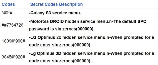 Other secret codes for Android display