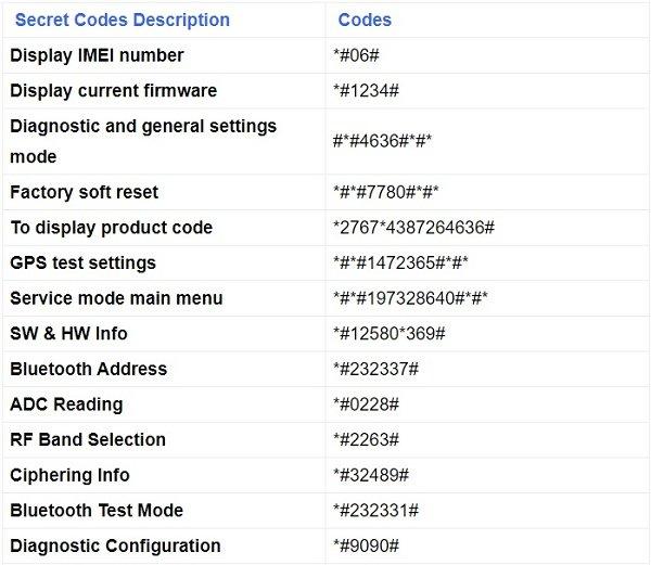 Secret codes for all Samsung phones
