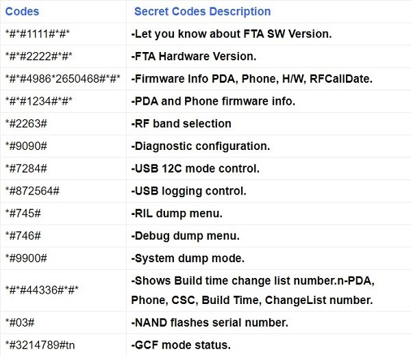 Secret code information for Android version of firmware