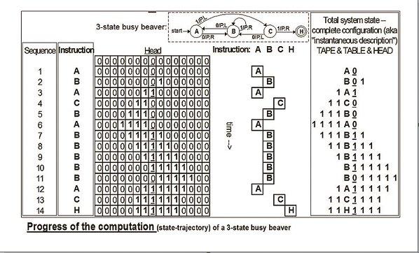 نمونه دیاگرام پیشرفت محاسبات یک ماشین Busy Beaver سه حالته