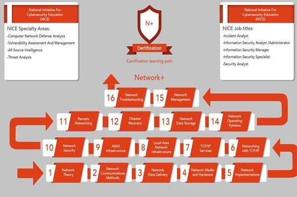 هزینههای برگزاری دوره +Network