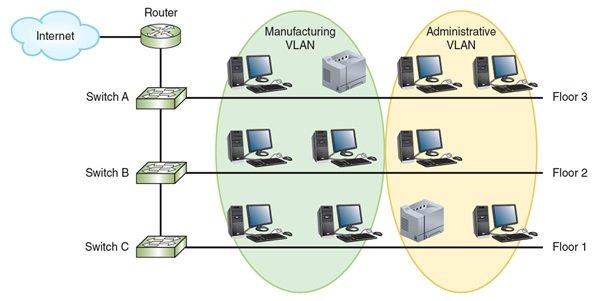 شبکههای محلی مجازی
