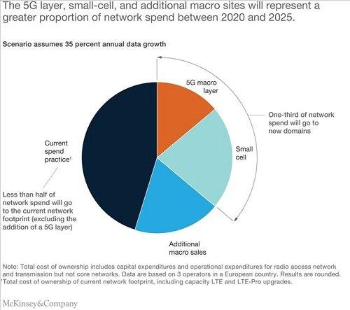 در مسیر نسل پنجم شبکههای موبایل