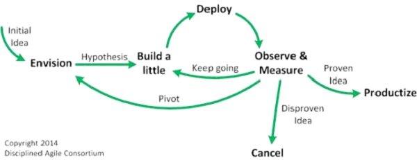 متدولوژیهای چابک چه هستند و چطور فرآیند توسعه را سریع و ساده میکنند؟