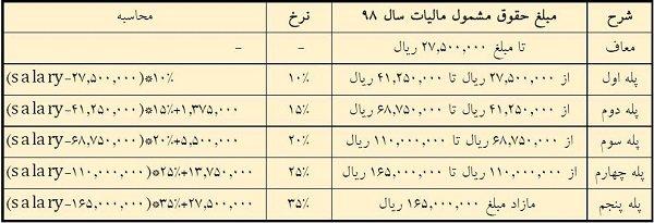 جدول محاسبه مالیات پلکانی