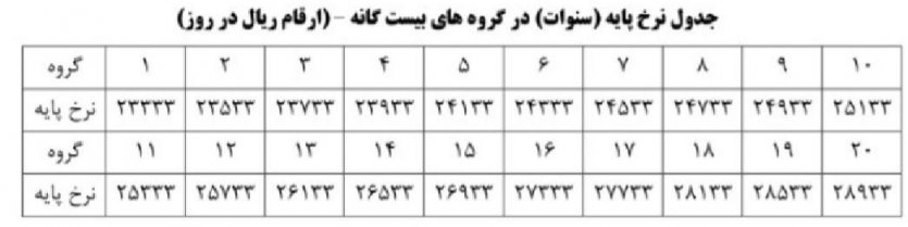 جدول نرخ پایه (سنوات) در گروه های بیست گانه (ارقام ریال در روز)