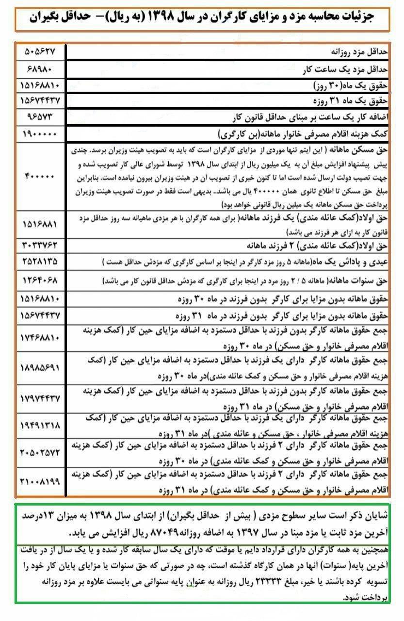 جزئیات محاسبه حقوق و مزایای کارگران در سال 98