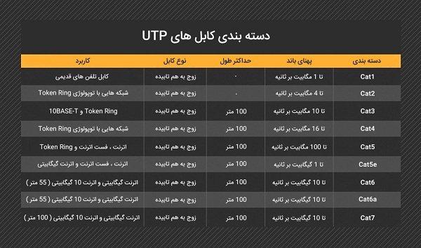 دسته بندی کابل های شبکه UTP