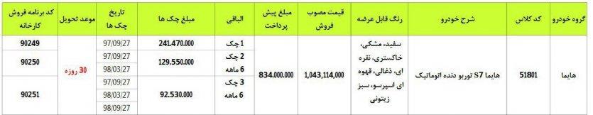 ایران خودرو شرایط فروش اقساطی خودروی هایما S7 توربو را به مناسبت عید سعید فطر اعلام کرد.