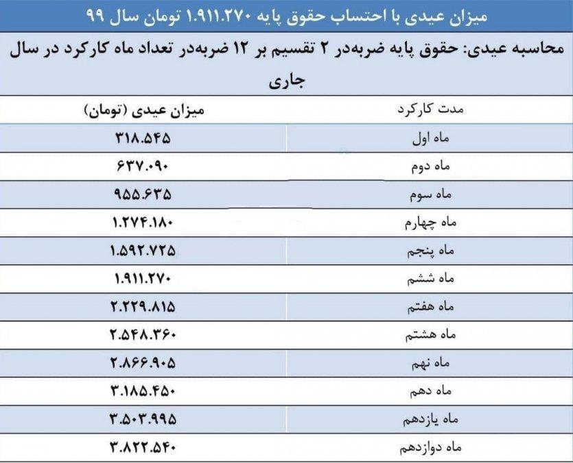 جدول میزان عیدی با احتساب حقوق پایه 1.911.270 تومان سال 99