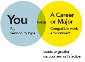 ضرورت انتخاب شغل متناسب با تیپ شخصیتی