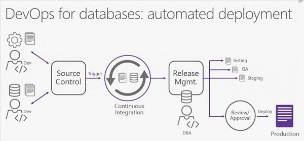 چگونه DevOps را برای پایگاههای داده پیادهسازی کنیم؟