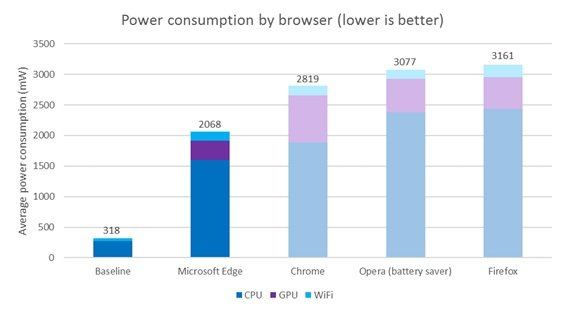 مایکروسافت اج کم مصرفترین مرورگر دنیا