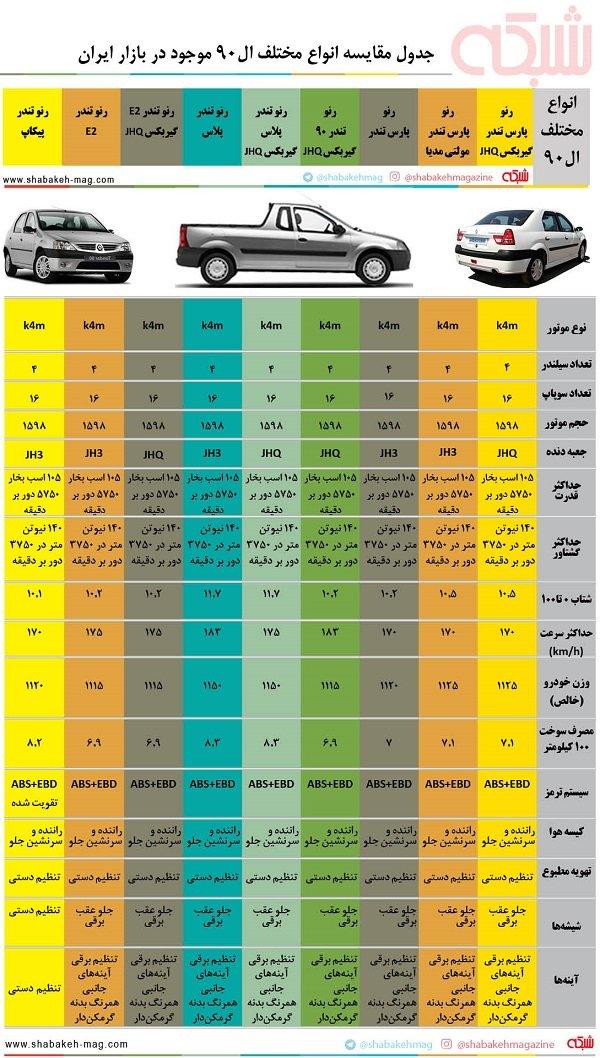 تفاوت l90 ساندرو بررسی تخصصی تفاوتها وشباهتهای انواع ال 90 در بازار ایران ...