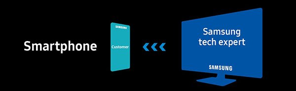 دو سرویس جدید در سبد پشتیبانی دیجیتالی سامسونگ