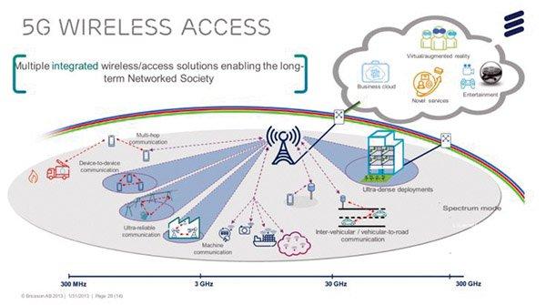 تاثیر نوین شبکه 5G
