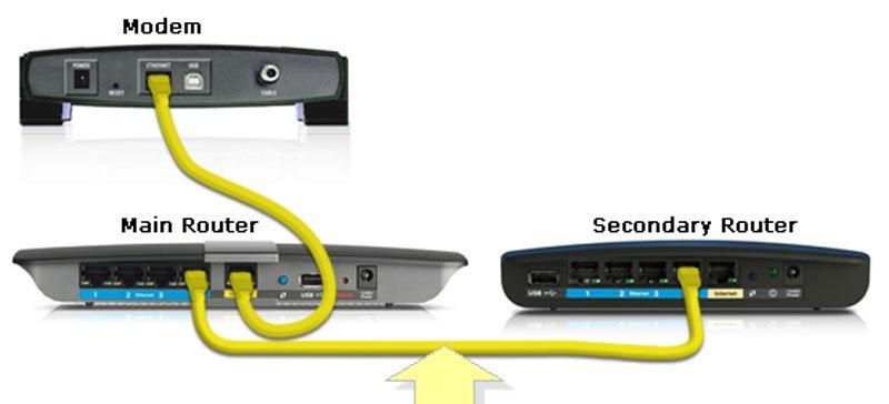 راهاندازی دو روتر با یک کابل اتصال به اینترنت