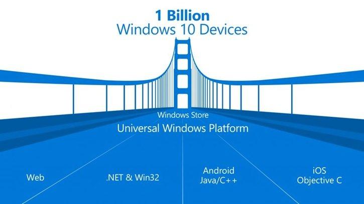 چگونه مایکروسافت رویای یک میلیارد دستگاه ویندوز 10 را محقق میکند؟