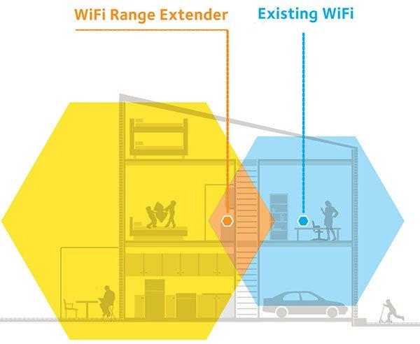 چگونه با روتر دوم شبکه وایفای قویتری بسازیم؟