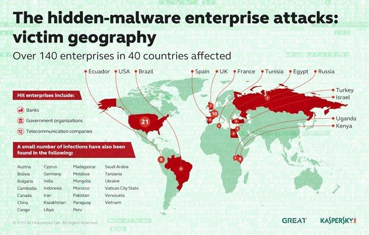 بدافزاری که در سیستم بانکی بیش از 40 کشور پنهان شده بود