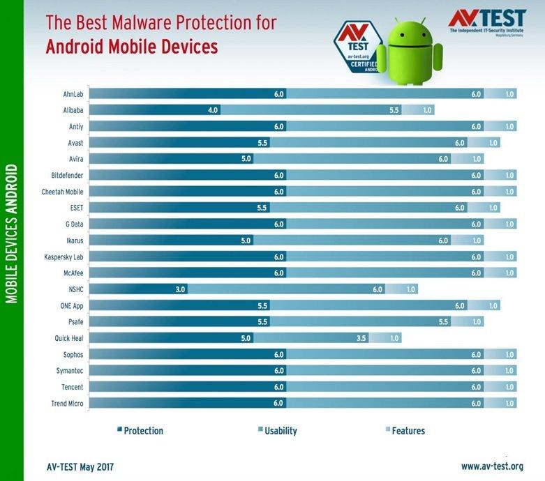 برای دستگاه اندرویدی خود بهترین ضدبدافزار را انتخاب کنید